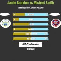 Jamie Brandon vs Michael Smith h2h player stats