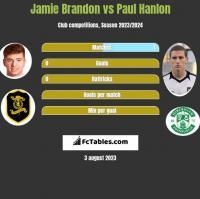 Jamie Brandon vs Paul Hanlon h2h player stats