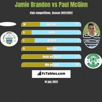 Jamie Brandon vs Paul McGinn h2h player stats