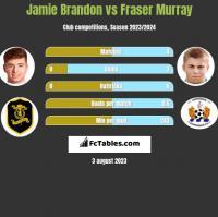 Jamie Brandon vs Fraser Murray h2h player stats