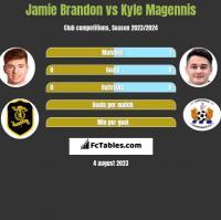 Jamie Brandon vs Kyle Magennis h2h player stats