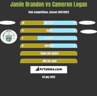Jamie Brandon vs Cameron Logan h2h player stats