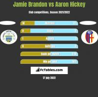Jamie Brandon vs Aaron Hickey h2h player stats
