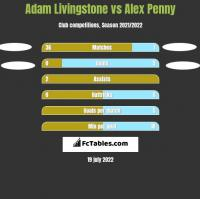 Adam Livingstone vs Alex Penny h2h player stats