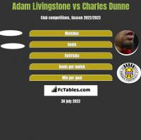 Adam Livingstone vs Charles Dunne h2h player stats