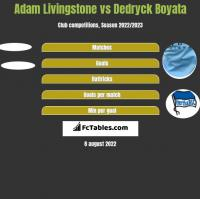 Adam Livingstone vs Dedryck Boyata h2h player stats