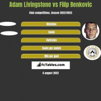 Adam Livingstone vs Filip Benkovic h2h player stats