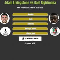 Adam Livingstone vs Gael Bigirimana h2h player stats