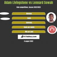 Adam Livingstone vs Lennard Sowah h2h player stats