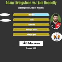 Adam Livingstone vs Liam Donnelly h2h player stats