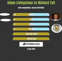 Adam Livingstone vs Richard Tait h2h player stats