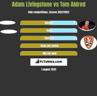 Adam Livingstone vs Tom Aldred h2h player stats