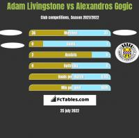Adam Livingstone vs Alexandros Gogic h2h player stats