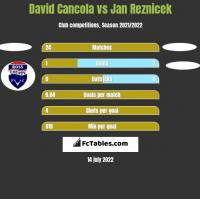 David Cancola vs Jan Reznicek h2h player stats