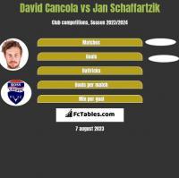 David Cancola vs Jan Schaffartzik h2h player stats