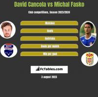 David Cancola vs Michal Fasko h2h player stats