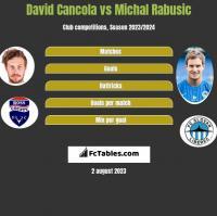 David Cancola vs Michal Rabusic h2h player stats