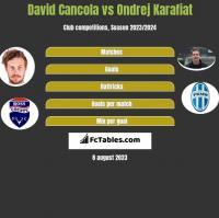 David Cancola vs Ondrej Karafiat h2h player stats