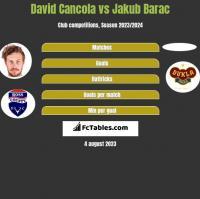 David Cancola vs Jakub Barac h2h player stats
