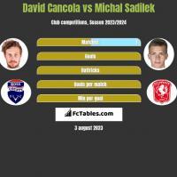 David Cancola vs Michal Sadilek h2h player stats