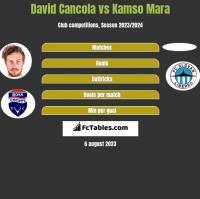 David Cancola vs Kamso Mara h2h player stats