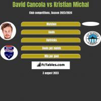 David Cancola vs Kristian Michal h2h player stats