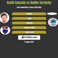 David Cancola vs Radim Cernicky h2h player stats
