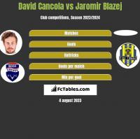 David Cancola vs Jaromir Blazej h2h player stats