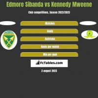 Edmore Sibanda vs Kennedy Mweene h2h player stats