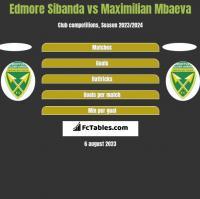 Edmore Sibanda vs Maximilian Mbaeva h2h player stats