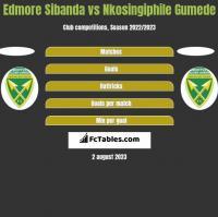 Edmore Sibanda vs Nkosingiphile Gumede h2h player stats