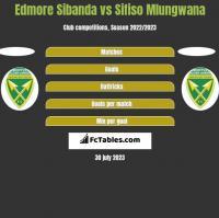 Edmore Sibanda vs Sifiso Mlungwana h2h player stats