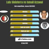 Luis Sinisterra vs Ismail Azzaoui h2h player stats