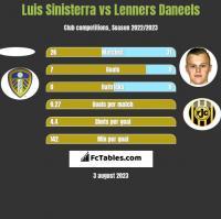 Luis Sinisterra vs Lenners Daneels h2h player stats