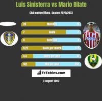 Luis Sinisterra vs Mario Bilate h2h player stats