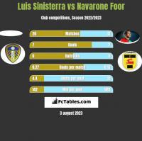 Luis Sinisterra vs Navarone Foor h2h player stats