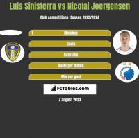 Luis Sinisterra vs Nicolai Joergensen h2h player stats