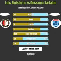 Luis Sinisterra vs Oussama Darfalou h2h player stats