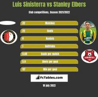 Luis Sinisterra vs Stanley Elbers h2h player stats