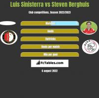 Luis Sinisterra vs Steven Berghuis h2h player stats