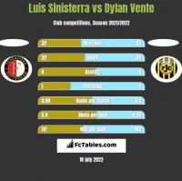 Luis Sinisterra vs Dylan Vente h2h player stats