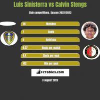 Luis Sinisterra vs Calvin Stengs h2h player stats