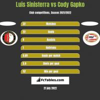 Luis Sinisterra vs Cody Gapko h2h player stats