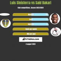 Luis Sinisterra vs Said Bakari h2h player stats