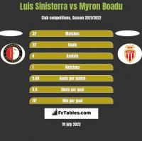Luis Sinisterra vs Myron Boadu h2h player stats