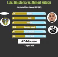 Luis Sinisterra vs Ahmed Kutucu h2h player stats