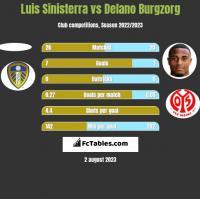 Luis Sinisterra vs Delano Burgzorg h2h player stats