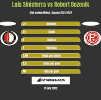 Luis Sinisterra vs Robert Bozenik h2h player stats