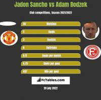 Jadon Sancho vs Adam Bodzek h2h player stats