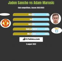 Jadon Sancho vs Adam Marusic h2h player stats